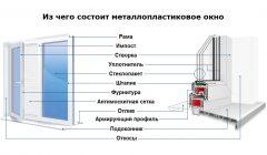 Пластиковые окна конструкция и описание