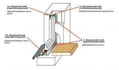 Правильная установка металлопластиковых окон