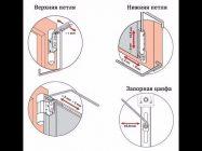 Как отрегулировать балконную пластиковую дверь со схемой?