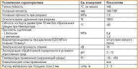 АкваНАСТ-А технические характеристики